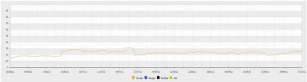 Процент видимости в ТОП поисковых систем