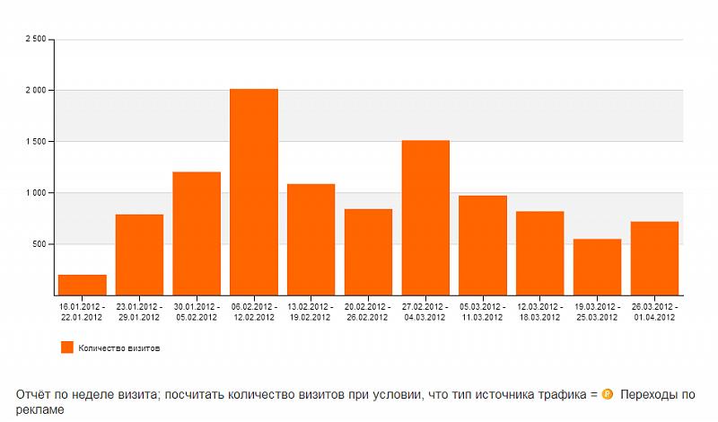 Статистика посещаемости bizgift.ru